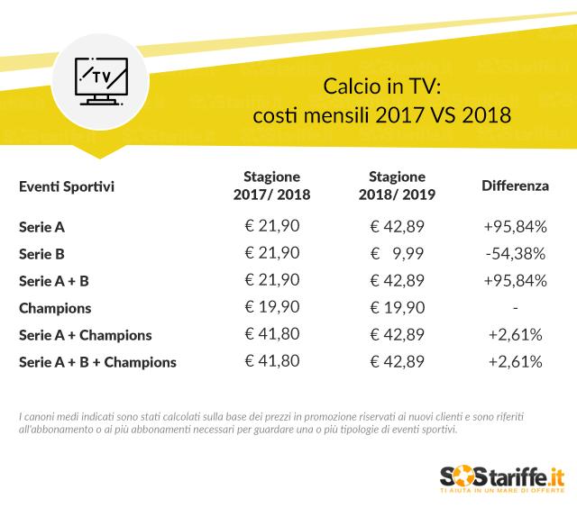 Calcio in TV: i costi aumentano di oltre il 95% e dove vedere i big match di serie A 2018/2019