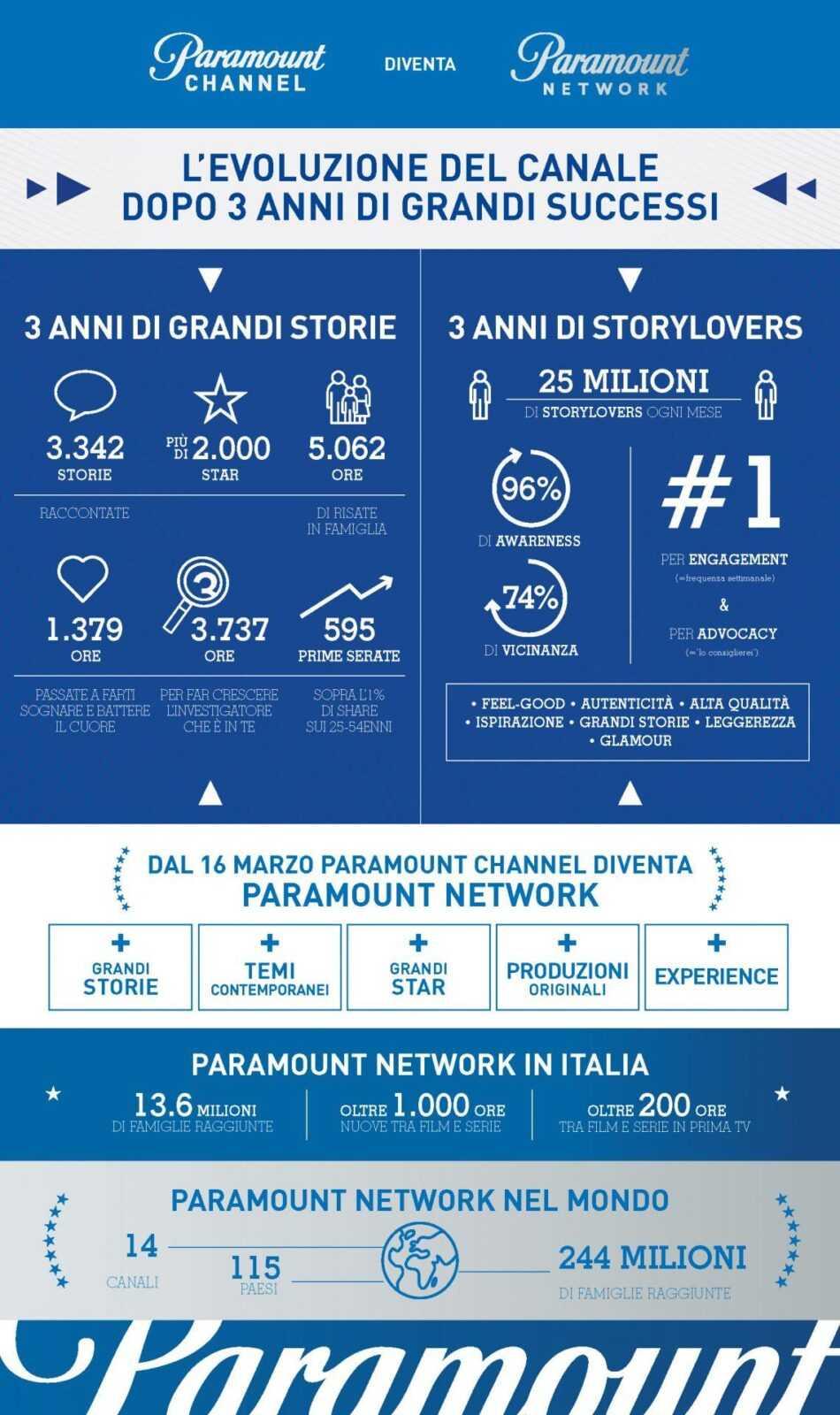 Paramount Channel compie 3 anni e dal 16 marzo diventa Paramount Network